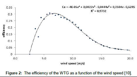 fundamentals-renewable-energy-wind-speed