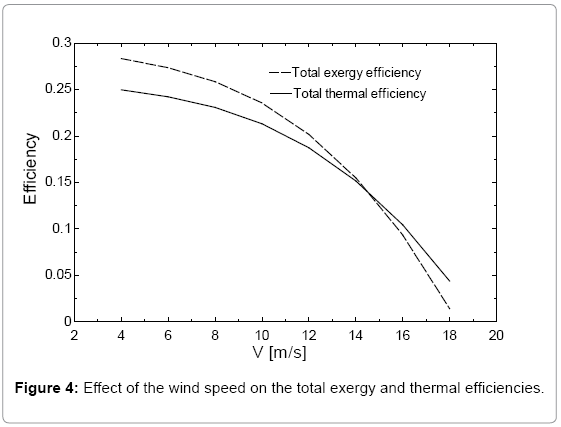 fundamentals-renewable-energy-wind-speed-thermal-efficiencies
