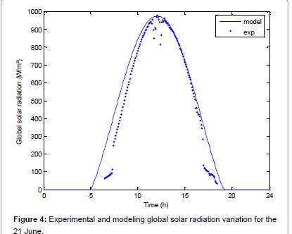 fundamentals-renewable-radiation-variation