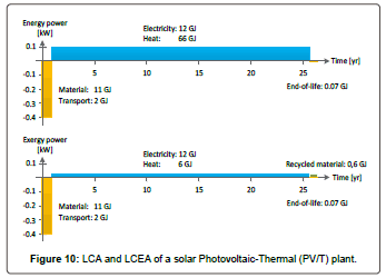 fundamentals-renewable-solar-Photovoltaic-Thermal