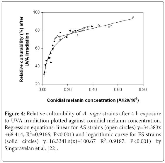 fungal-genomics-logarithmic-curve