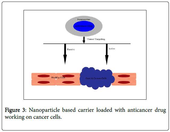gastrointestinal-cancer-stromal-tumors-anticancer-drug