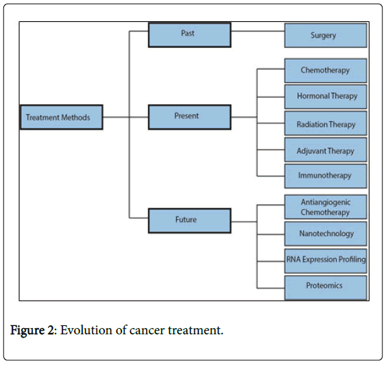 gastrointestinal-cancer-stromal-tumors-cancer-treatment