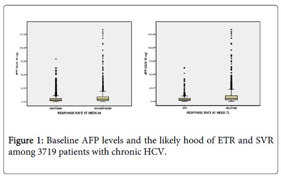 gastrointestinal-digestive-Baseline-AFP-levels