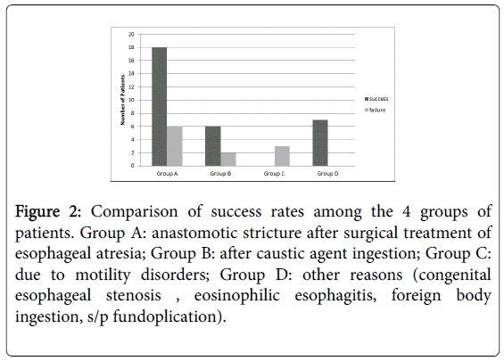 gastrointestinal-digestive-Comparison-success-rates
