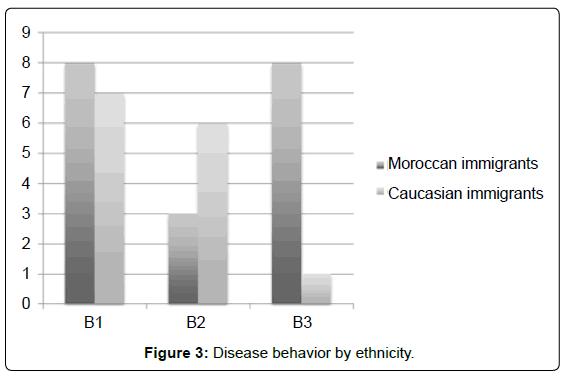 gastrointestinal-digestive-Disease-behavior-ethnicity