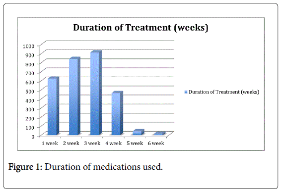 gastrointestinal-digestive-Duration-medications-used