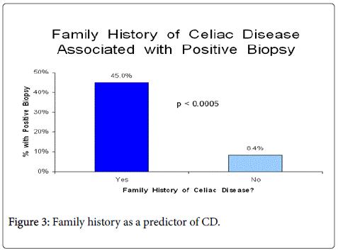 gastrointestinal-digestive-Family-history