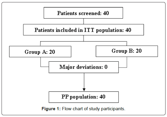 gastrointestinal-digestive-Flow-chart-study