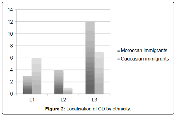 gastrointestinal-digestive-Localisation-CD-ethnicity