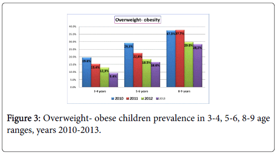 gastrointestinal-digestive-Overweight-obese