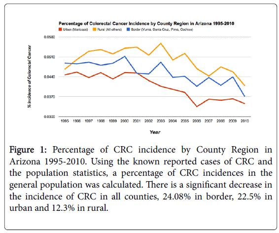 gastrointestinal-digestive-Percentage-CRC-incidence