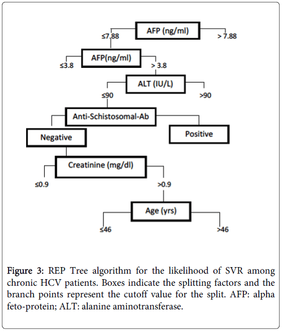 gastrointestinal-digestive-REP-Tree-algorithm
