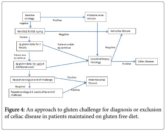 gastrointestinal-digestive-celiac-disease-patients