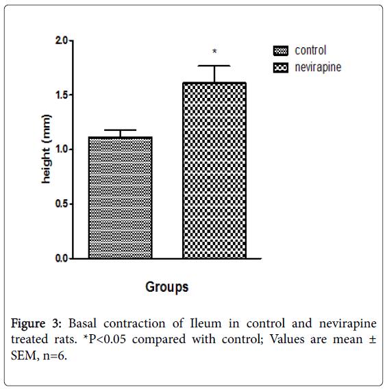 gastrointestinal-digestive-contraction-Ileum-control