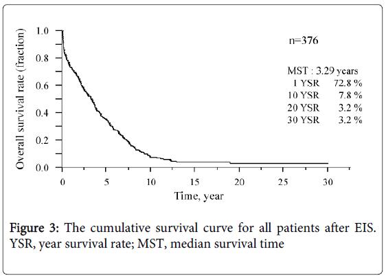 gastrointestinal-digestive-cumulative-survival-curve