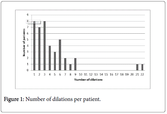 gastrointestinal-digestive-dilations-per-patient