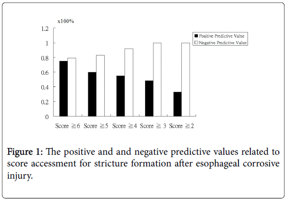 gastrointestinal-digestive-negative-predictive-values