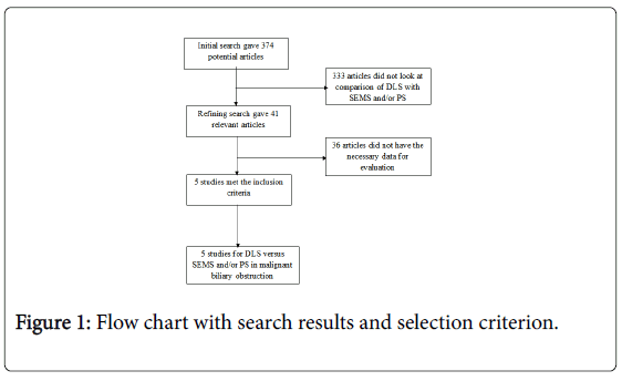 gastrointestinal-digestive-system-Flow-chart