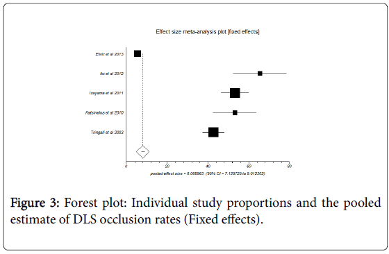 gastrointestinal-digestive-system-Forest-plot