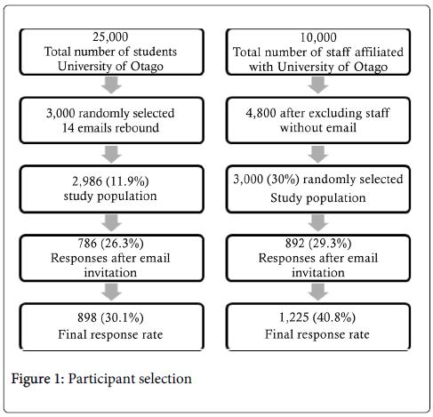 gastrointestinal-digestive-system-Participant-selection