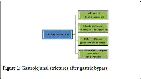 Gastrojejunal Stenosis Of Gastric Bypass In Laparoscopic Bariatric