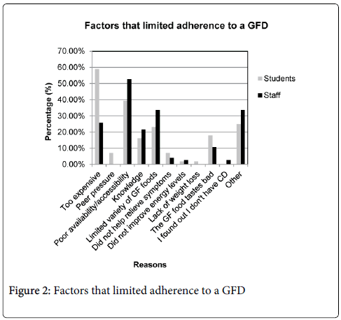 gastrointestinal-digestive-system-limited-adherence