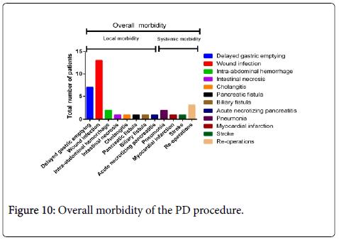 gastrointestinal-digestive-system-morbidity