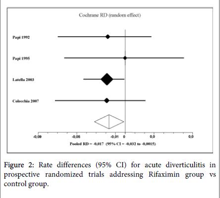 gastrointestinal-digestive-system-randomized-trials