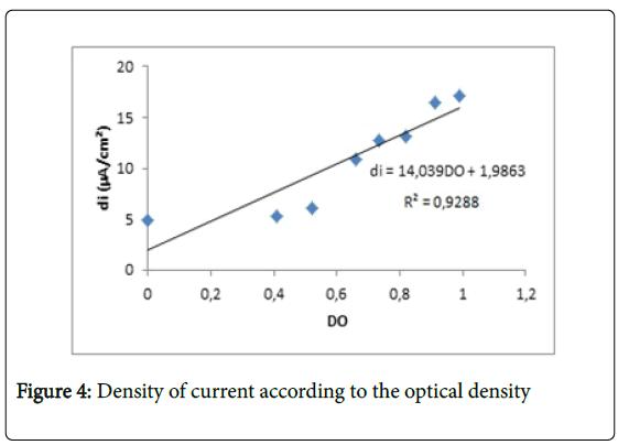 general-medicine-optical-density