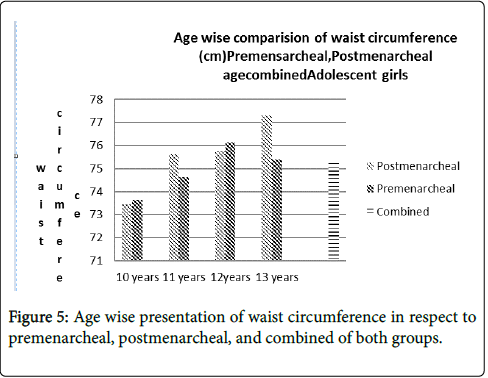 general-practice-Age-wise