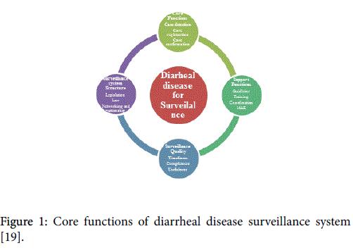 general-practice-Core-functions-of-diarrheal
