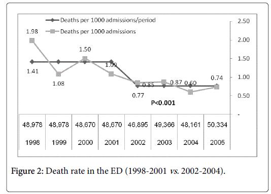 general-practice-Death-rate-ED