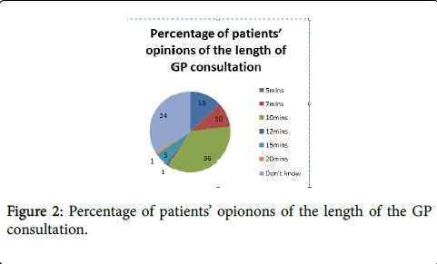 general-practice-Percentage-opionons