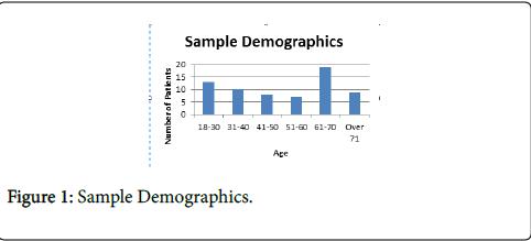 general-practice-Sample-Demographics