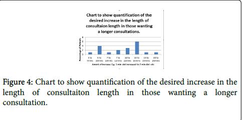 general-practice-desired-increase