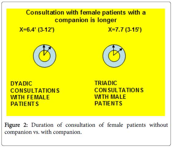 general-practice-female-patients