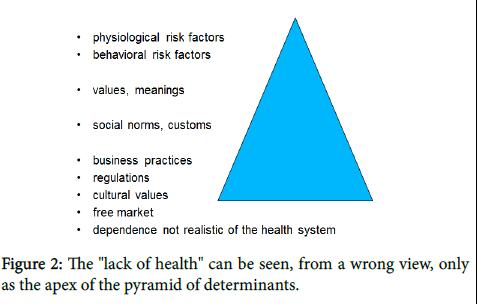 general-practice-pyramid-determinants