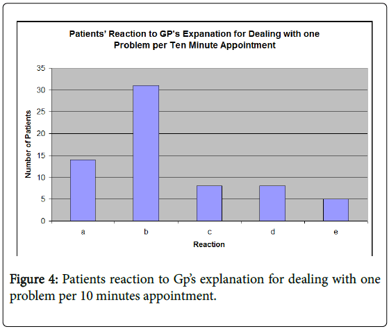 general-practice-rheumatic-10-minutes-appointment