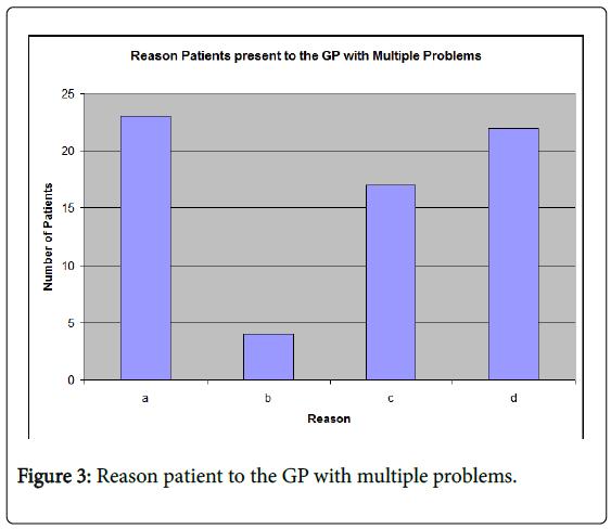 general-practice-rheumatic-GP-multiple-problems