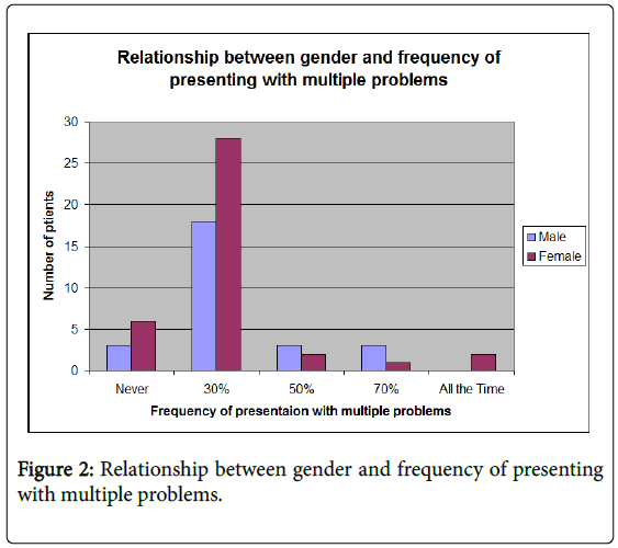 general-practice-rheumatic-gender-frequency