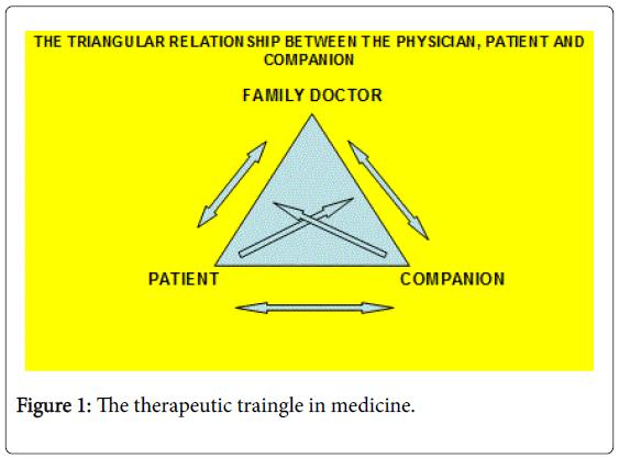 general-practice-therapeutic-traingle
