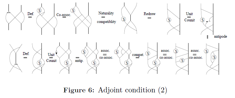 generalized-theory-applications-Adjoint