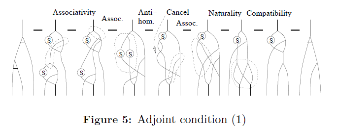 generalized-theory-applications-Adjoint-condition