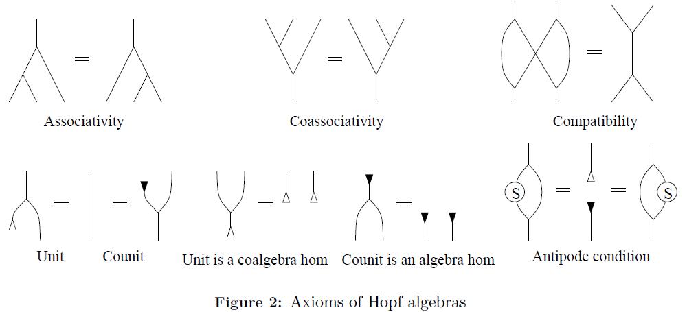 generalized-theory-applications-Axioms-Hopf