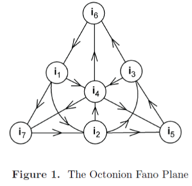 generalized-theory-applications-Octonion-Fano-Plane