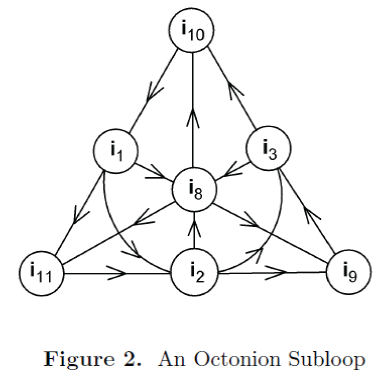 generalized-theory-applications-Octonion-Subloop
