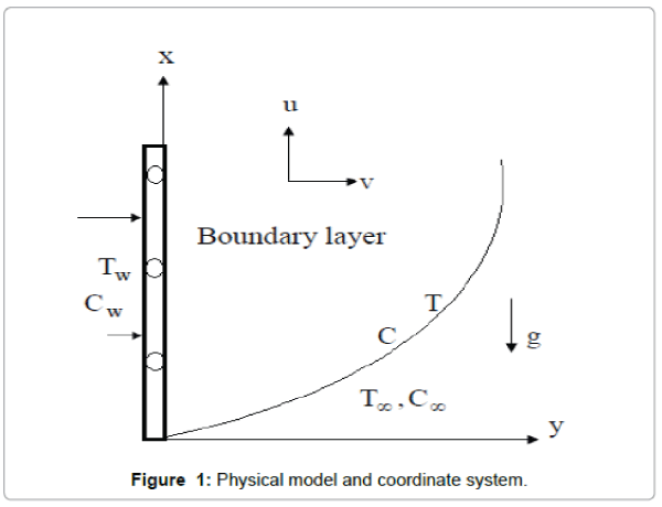 generalized-theory-applications-Physical-model-coordinate