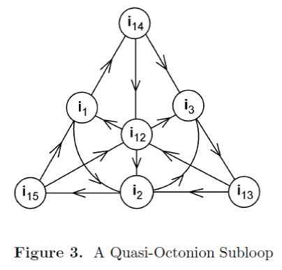 generalized-theory-applications-Quasi-Octonion-Subloop