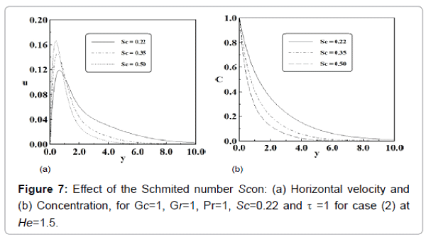 generalized-theory-applications-Schmited-number-Scon
